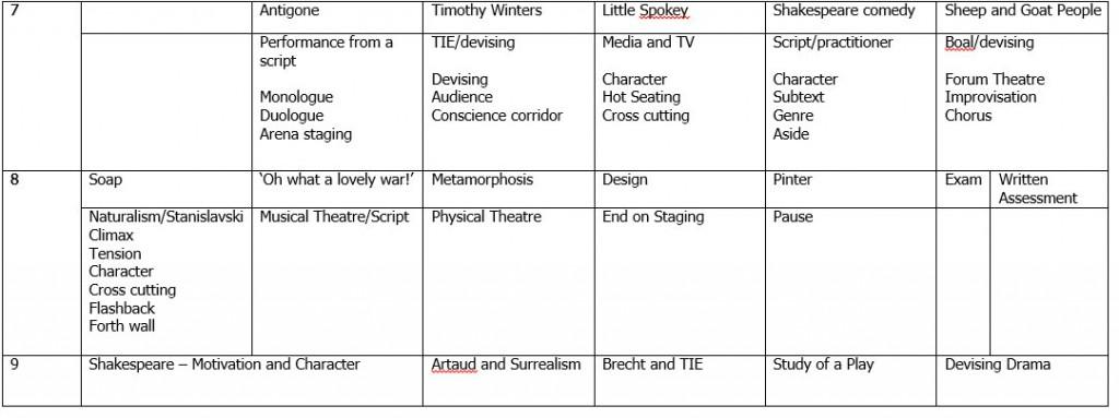 drama-curriculum